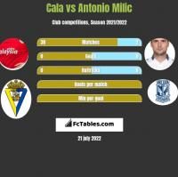 Cala vs Antonio Milic h2h player stats