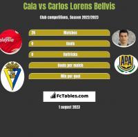 Cala vs Carlos Lorens Bellvis h2h player stats