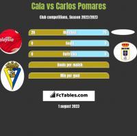Cala vs Carlos Pomares h2h player stats