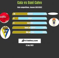Cala vs Dani Calvo h2h player stats