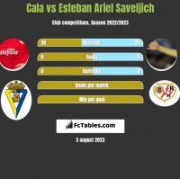 Cala vs Esteban Ariel Saveljich h2h player stats