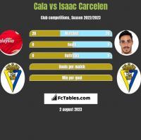 Cala vs Isaac Carcelen h2h player stats