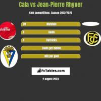 Cala vs Jean-Pierre Rhyner h2h player stats