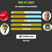 Cala vs Laure h2h player stats