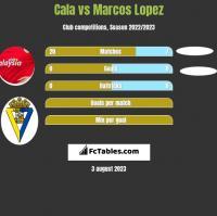 Cala vs Marcos Lopez h2h player stats
