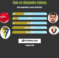 Cala vs Alejandro Catena h2h player stats