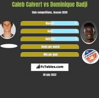Caleb Calvert vs Dominique Badji h2h player stats