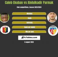 Caleb Ekuban vs Abdulkadir Parmak h2h player stats