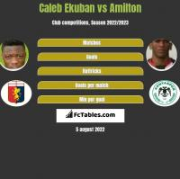 Caleb Ekuban vs Amilton h2h player stats