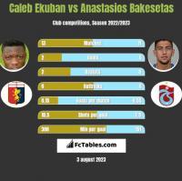 Caleb Ekuban vs Anastasios Bakesetas h2h player stats