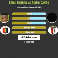 Caleb Ekuban vs Andre Castro h2h player stats