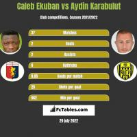 Caleb Ekuban vs Aydin Karabulut h2h player stats