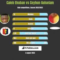 Caleb Ekuban vs Ceyhun Gulselam h2h player stats