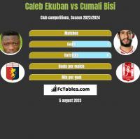 Caleb Ekuban vs Cumali Bisi h2h player stats