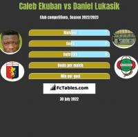 Caleb Ekuban vs Daniel Lukasik h2h player stats