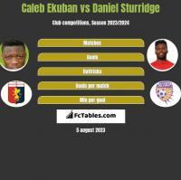 Caleb Ekuban vs Daniel Sturridge h2h player stats