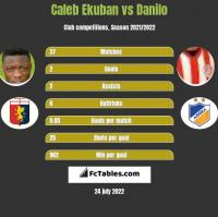 Caleb Ekuban vs Danilo h2h player stats