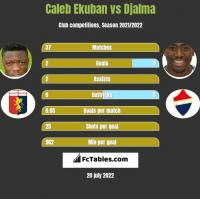 Caleb Ekuban vs Djalma h2h player stats