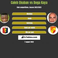 Caleb Ekuban vs Doga Kaya h2h player stats