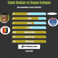 Caleb Ekuban vs Dogan Erdogan h2h player stats