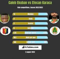 Caleb Ekuban vs Efecan Karaca h2h player stats