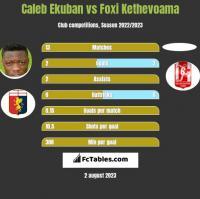 Caleb Ekuban vs Foxi Kethevoama h2h player stats