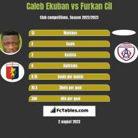 Caleb Ekuban vs Furkan Cil h2h player stats