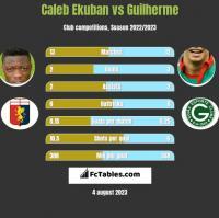 Caleb Ekuban vs Guilherme h2h player stats
