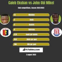 Caleb Ekuban vs John Obi Mikel h2h player stats