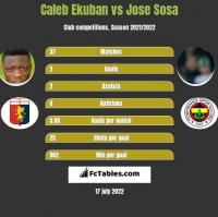 Caleb Ekuban vs Jose Sosa h2h player stats