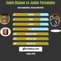 Caleb Ekuban vs Junior Fernandes h2h player stats