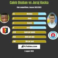 Caleb Ekuban vs Juraj Kucka h2h player stats