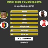 Caleb Ekuban vs Mahatma Otoo h2h player stats