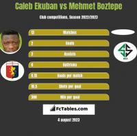 Caleb Ekuban vs Mehmet Boztepe h2h player stats