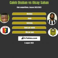 Caleb Ekuban vs Olcay Sahan h2h player stats