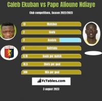 Caleb Ekuban vs Pape Alioune Ndiaye h2h player stats