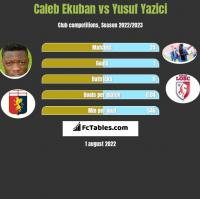 Caleb Ekuban vs Yusuf Yazici h2h player stats