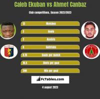 Caleb Ekuban vs Ahmet Canbaz h2h player stats
