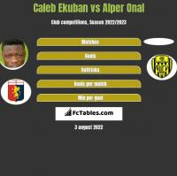 Caleb Ekuban vs Alper Onal h2h player stats