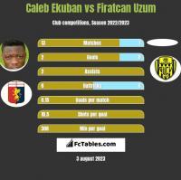 Caleb Ekuban vs Firatcan Uzum h2h player stats