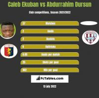 Caleb Ekuban vs Abdurrahim Dursun h2h player stats