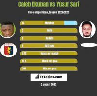 Caleb Ekuban vs Yusuf Sari h2h player stats