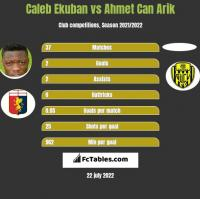 Caleb Ekuban vs Ahmet Can Arik h2h player stats