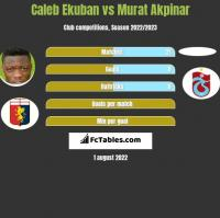 Caleb Ekuban vs Murat Akpinar h2h player stats