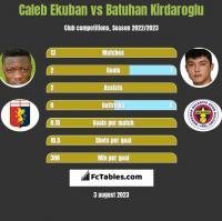 Caleb Ekuban vs Batuhan Kirdaroglu h2h player stats