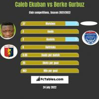 Caleb Ekuban vs Berke Gurbuz h2h player stats