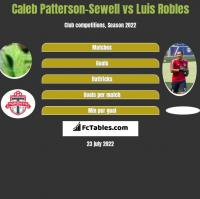 Caleb Patterson-Sewell vs Luis Robles h2h player stats