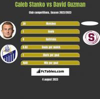 Caleb Stanko vs David Guzman h2h player stats