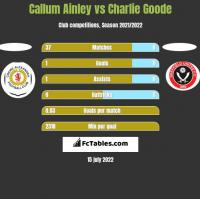 Callum Ainley vs Charlie Goode h2h player stats
