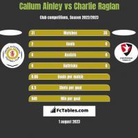 Callum Ainley vs Charlie Raglan h2h player stats